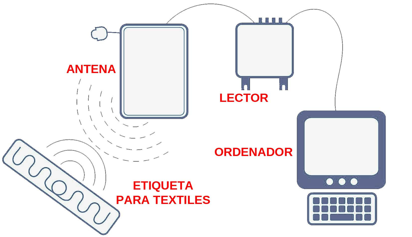 Operating scheme of RFID technology applied in Romeral Industrial Laundry